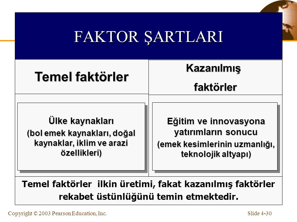 FAKTOR ŞARTLARI Temel faktörler Kazanılmış faktörler Ülke kaynakları