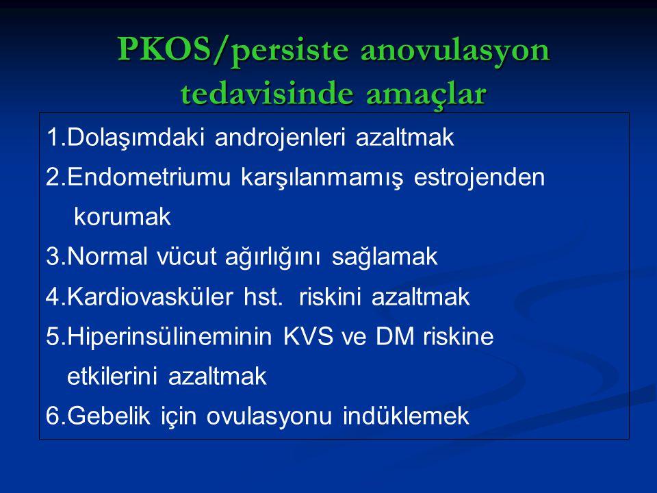 PKOS/persiste anovulasyon tedavisinde amaçlar