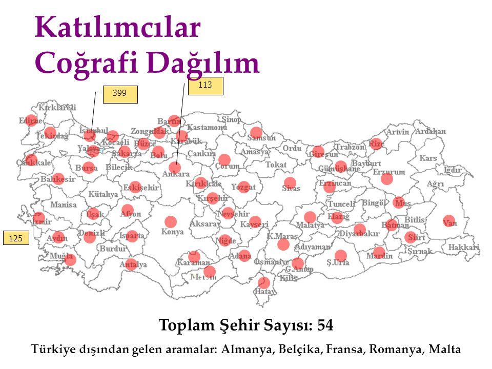 Katılımcılar Coğrafi Dağılım