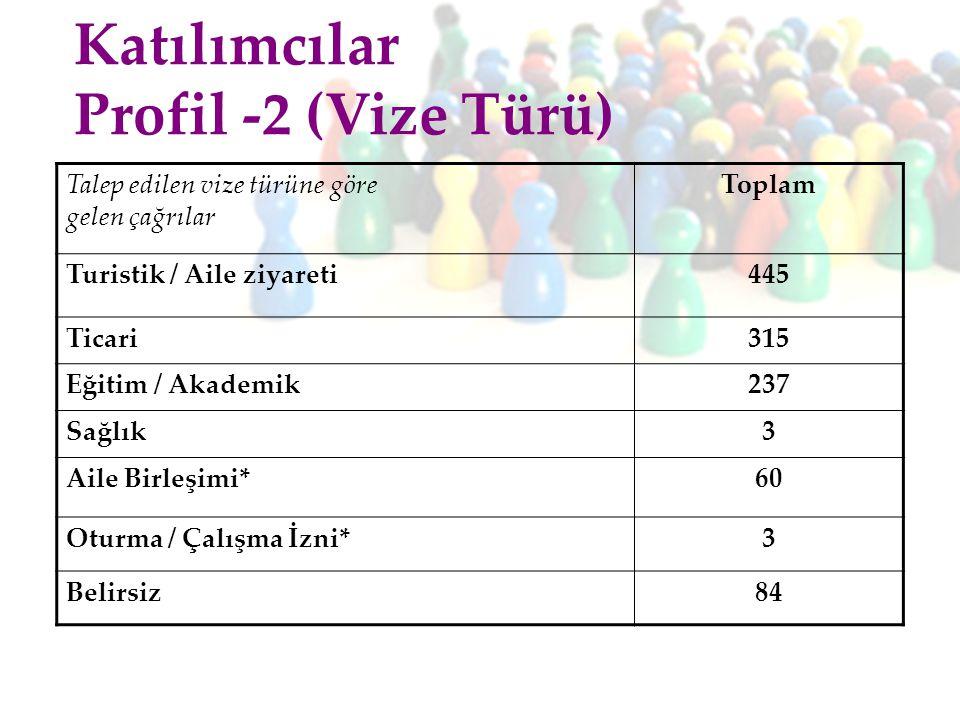 Katılımcılar Profil -2 (Vize Türü)
