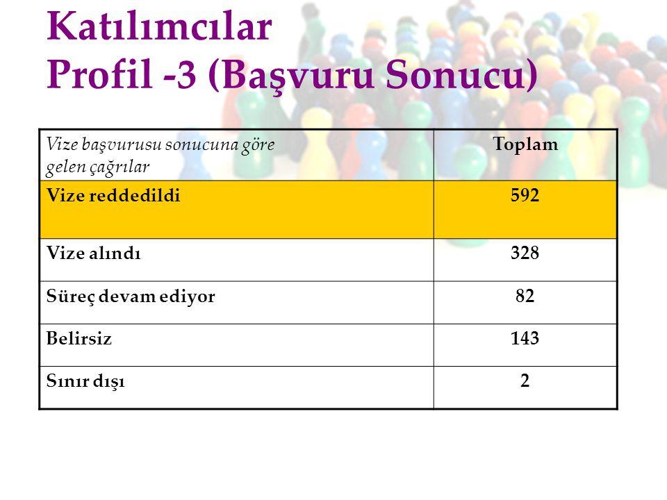 Katılımcılar Profil -3 (Başvuru Sonucu)