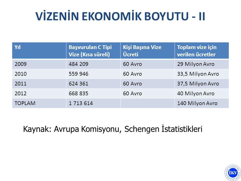 VİZENİN EKONOMİK BOYUTU - II