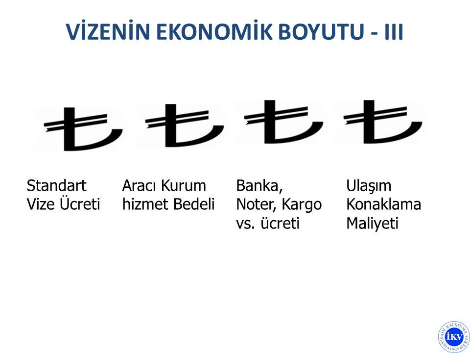 VİZENİN EKONOMİK BOYUTU - III