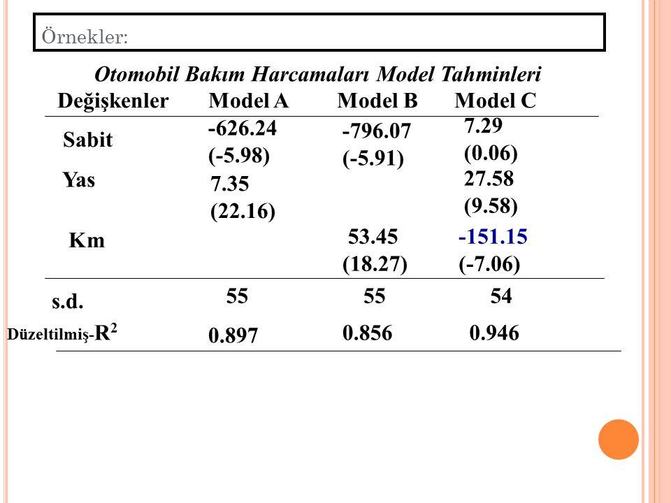 Otomobil Bakım Harcamaları Model Tahminleri Değişkenler Model A