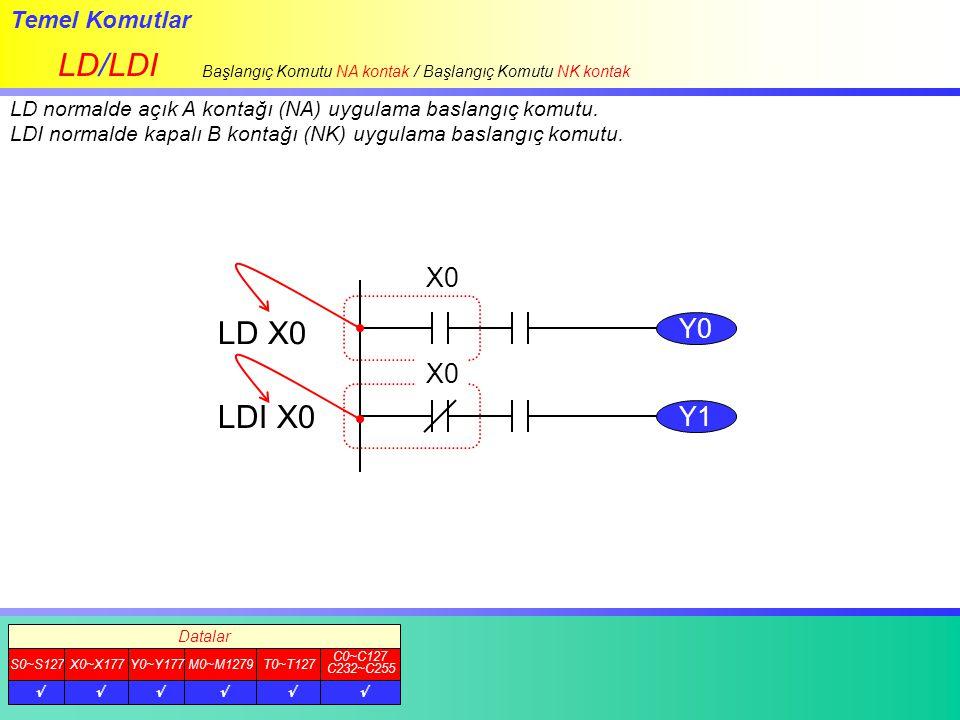 LD/LDI LD X0 LDI X0 X0 Y0 X0 Y1 Temel Komutlar
