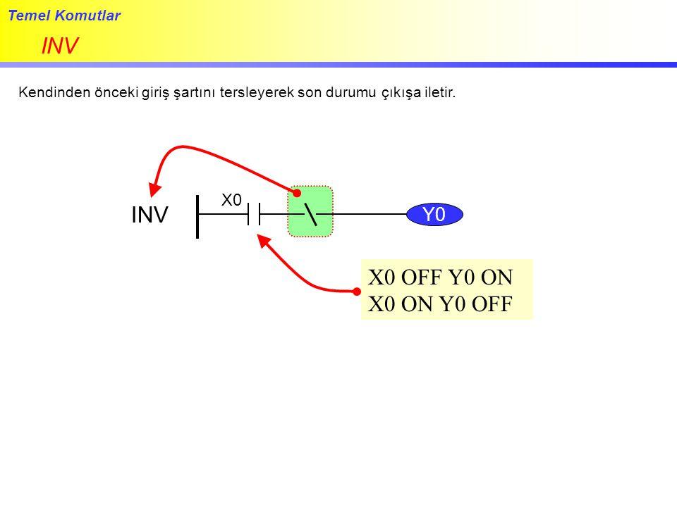INV INV X0 OFF Y0 ON X0 ON Y0 OFF Y0 X0 Temel Komutlar