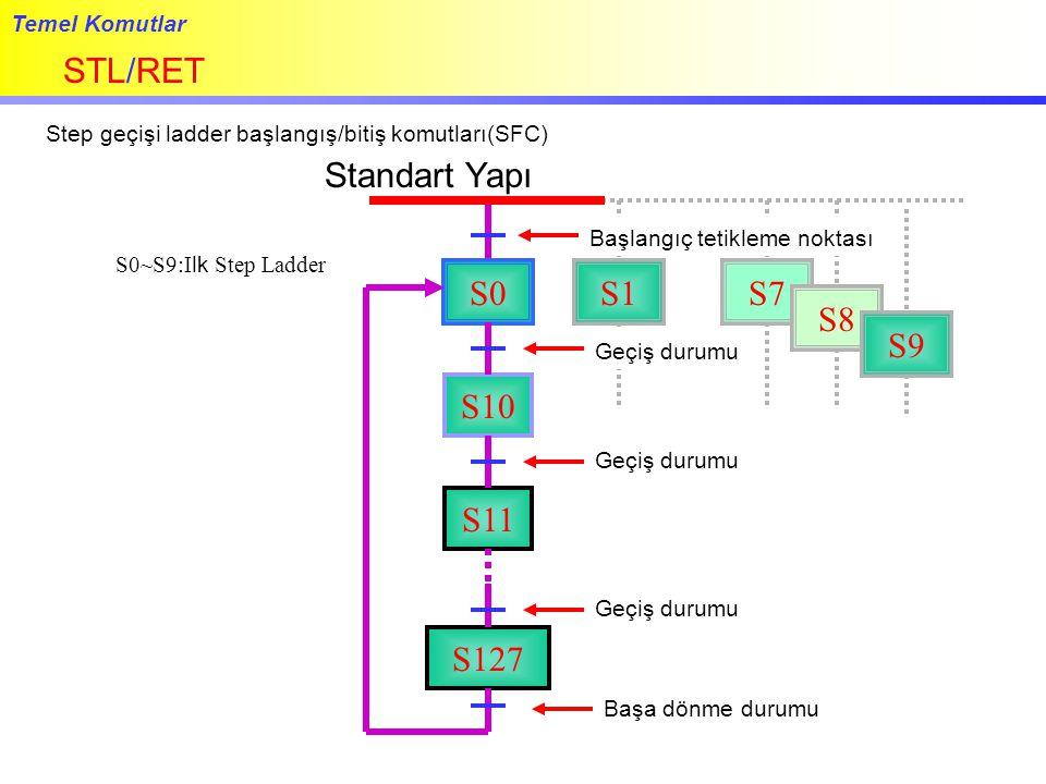 STL/RET Standart Yapı S0 S1 S7 S8 S9 S10 S11 S127 Temel Komutlar