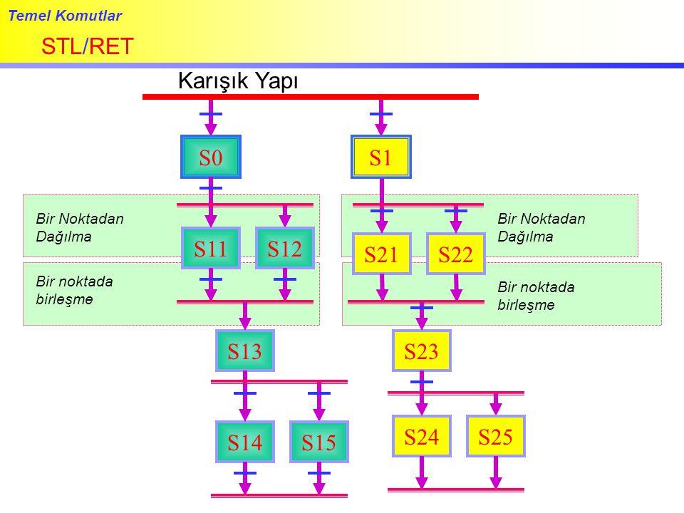 STL/RET Karışık Yapı S0 S1 S11 S12 S21 S22 S13 S23 S24 S25 S14 S15