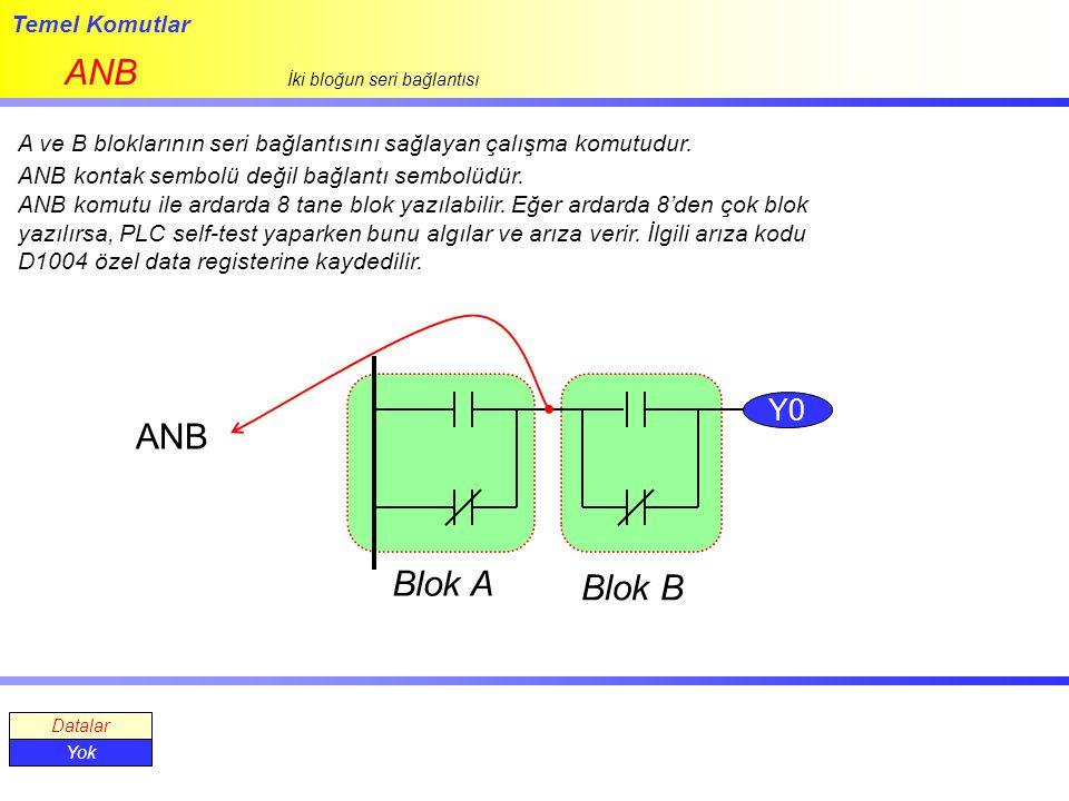 ANB ANB Blok A Blok B Y0 Temel Komutlar