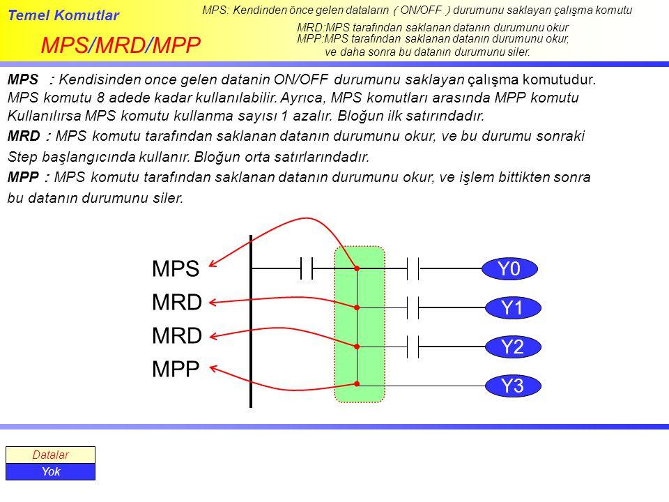 MPS/MRD/MPP MPS MRD MRD MPP Y0 Y1 Y2 Y3 Temel Komutlar