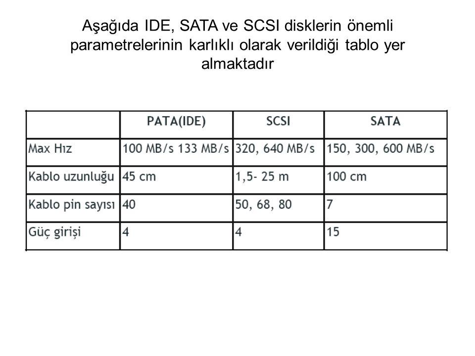 Aşağıda IDE, SATA ve SCSI disklerin önemli parametrelerinin karlıklı olarak verildiği tablo yer almaktadır