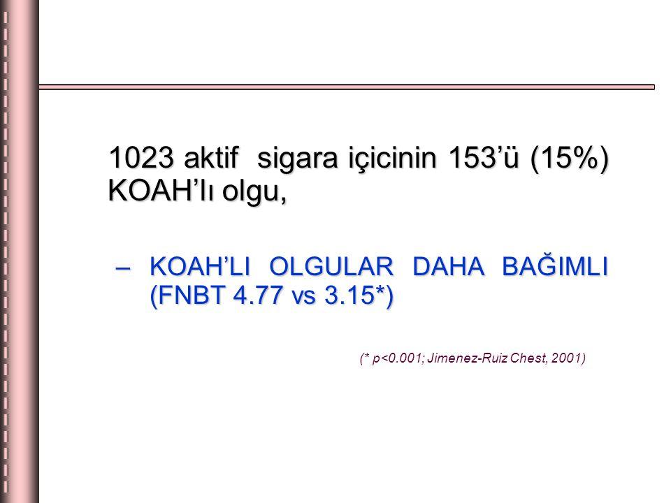 1023 aktif sigara içicinin 153'ü (15%) KOAH'lı olgu,