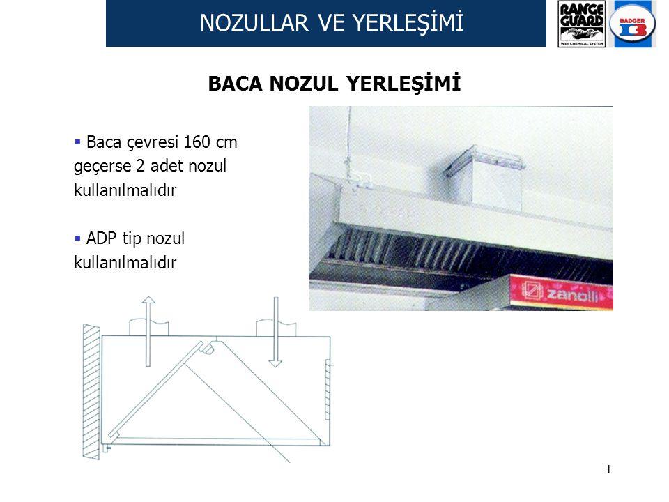 NOZULLAR VE YERLEŞİMİ BACA NOZUL YERLEŞİMİ Baca çevresi 160 cm