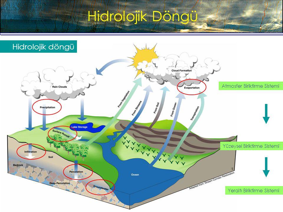Hidrolojik Döngü Hydrologic Cycle Hidrolojik döngü