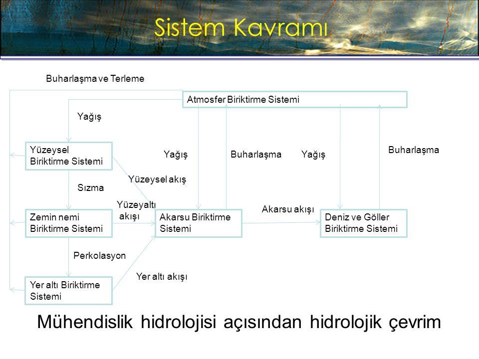 Sistem Kavramı Mühendislik hidrolojisi açısından hidrolojik çevrim