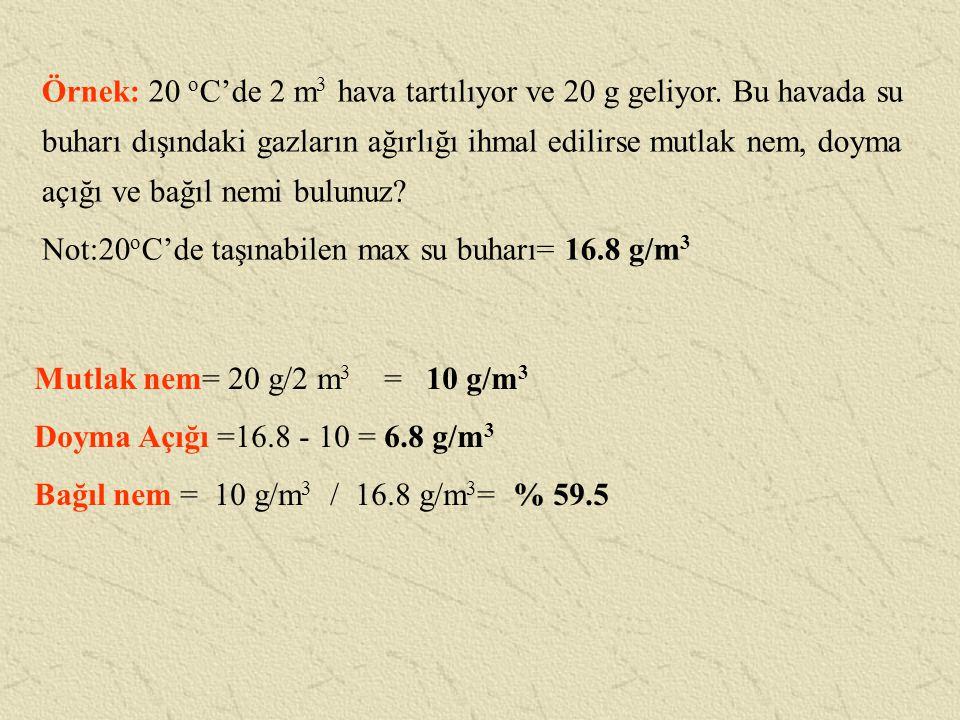 Örnek: 20 oC'de 2 m3 hava tartılıyor ve 20 g geliyor