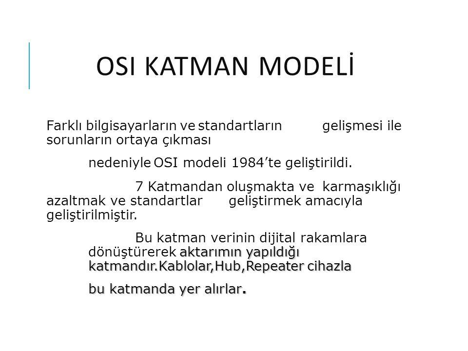 OSI Katman Modelİ Farklı bilgisayarların ve standartların gelişmesi ile sorunların ortaya çıkması.
