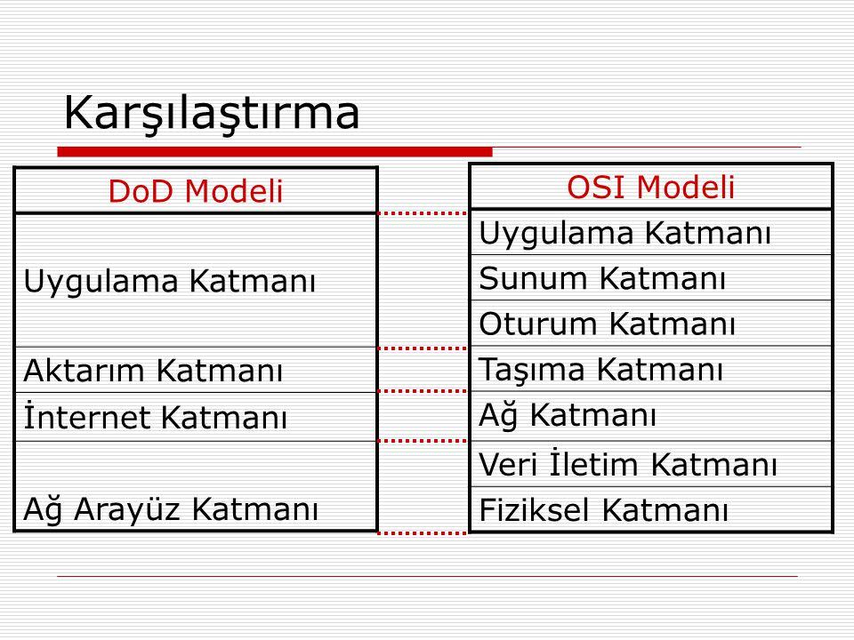 Karşılaştırma DoD Modeli OSI Modeli Uygulama Katmanı Uygulama Katmanı
