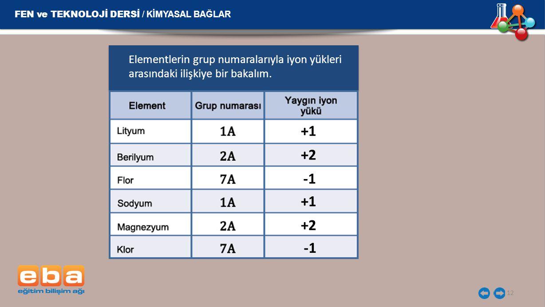 +1 +2 -1 +1 +2 -1 FEN ve TEKNOLOJİ DERSİ / KİMYASAL BAĞLAR