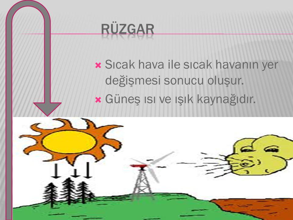 RÜZGAR Sıcak hava ile sıcak havanın yer değişmesi sonucu oluşur.