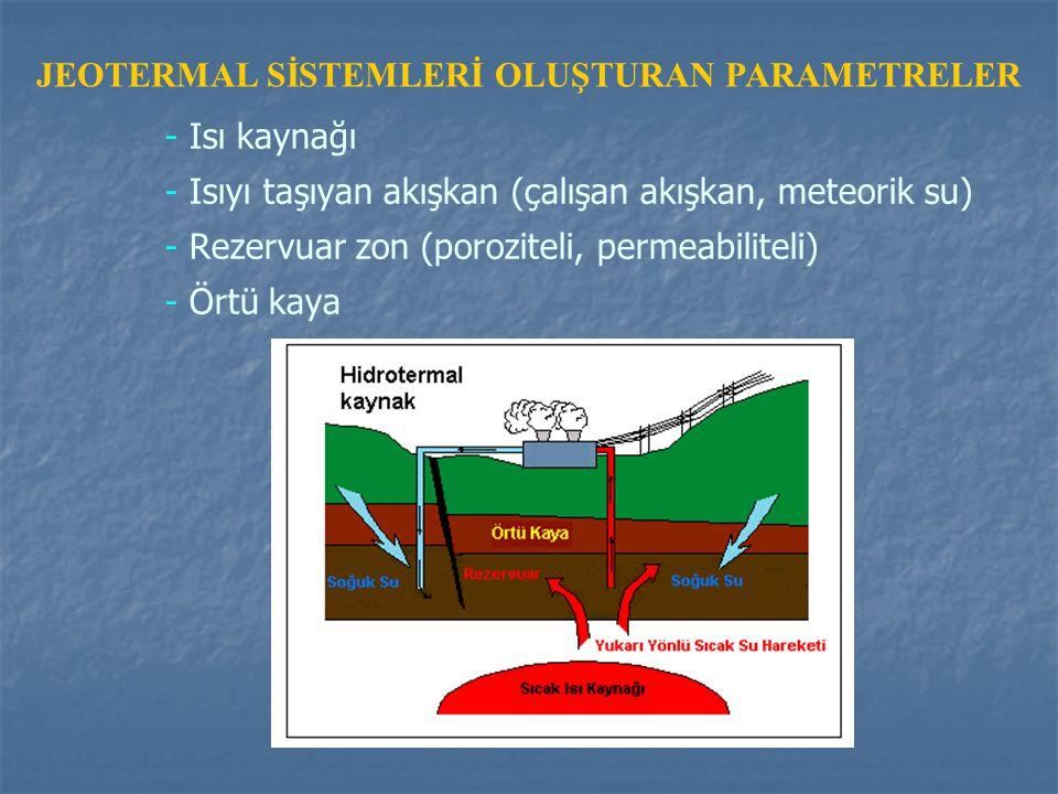 JEOTERMAL SİSTEMLERİ OLUŞTURAN PARAMETRELER