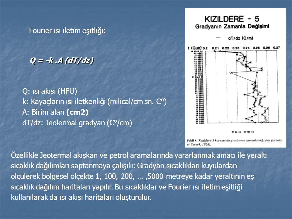 Fourier ısı iletim eşitliği: