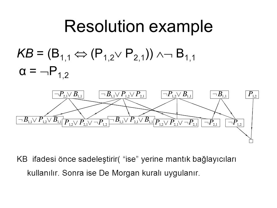 Resolution example KB = (B1,1  (P1,2 P2,1))  B1,1 α = P1,2