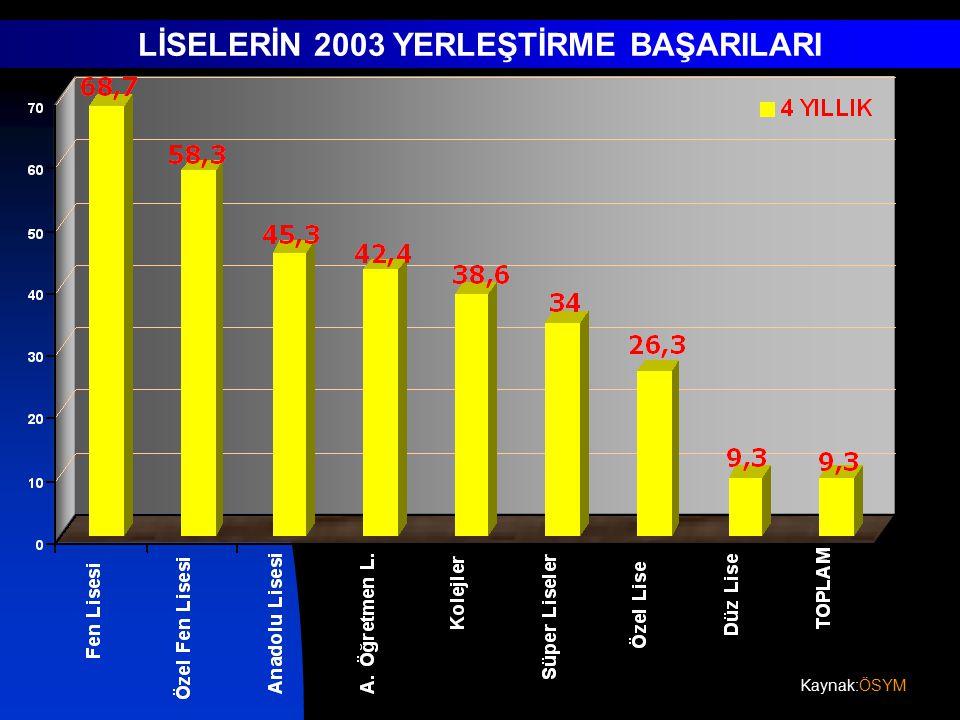 LİSELERİN 2003 YERLEŞTİRME BAŞARILARI