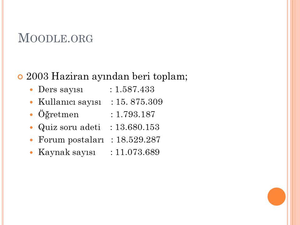 Moodle.org 2003 Haziran ayından beri toplam; Ders sayısı : 1.587.433
