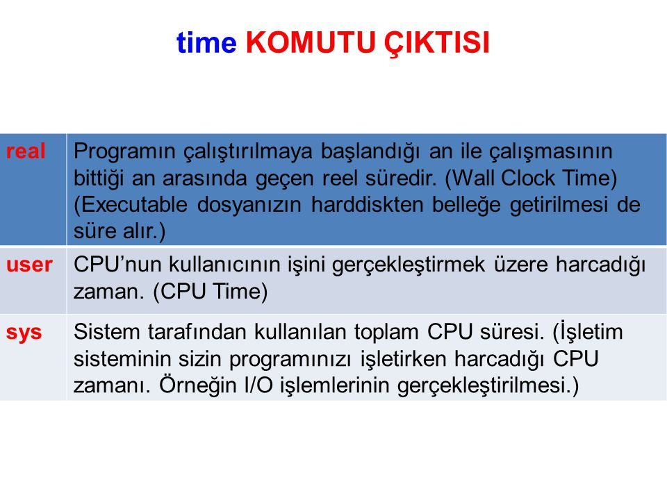time KOMUTU ÇIKTISI real