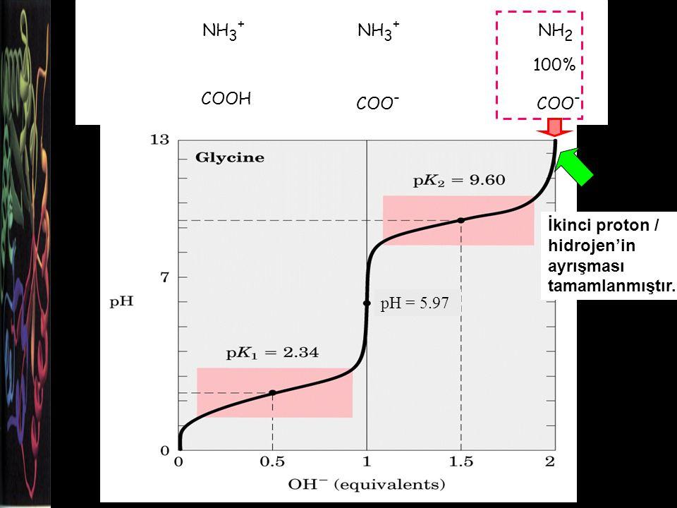 NH3+ COOH COO- NH2 100% İkinci proton / hidrojen'in ayrışması tamamlanmıştır. pH = 5.97