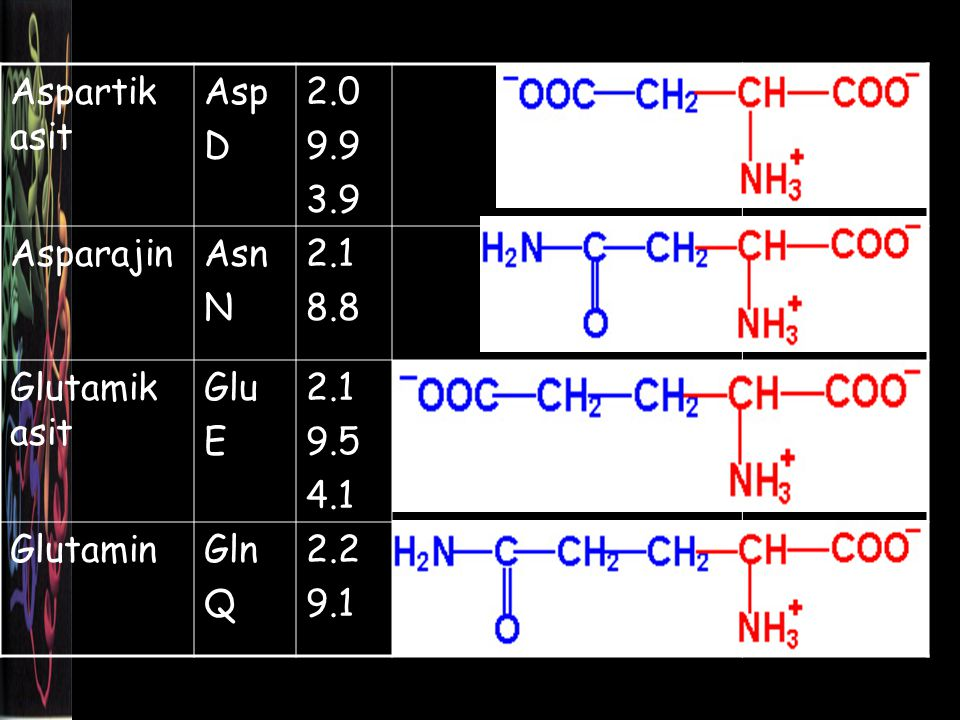 Aspartik asit Asp. D. 2.0. 9.9. 3.9. Asparajin. Asn. N. 2.1. 8.8. Glutamik asit. Glu. E.