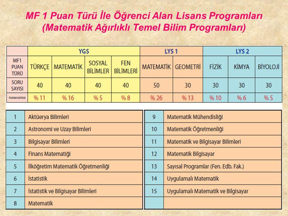 MF 1 Puan Türü İle Öğrenci Alan Lisans Programları (Matematik Ağırlıklı Temel Bilim Programları)