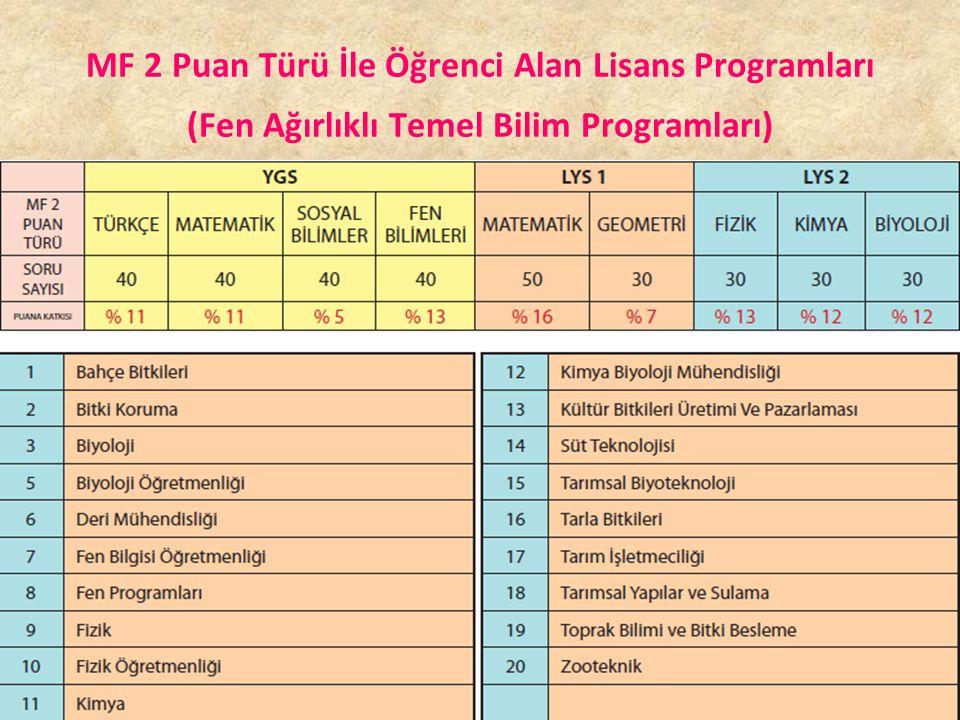 MF 2 Puan Türü İle Öğrenci Alan Lisans Programları (Fen Ağırlıklı Temel Bilim Programları)