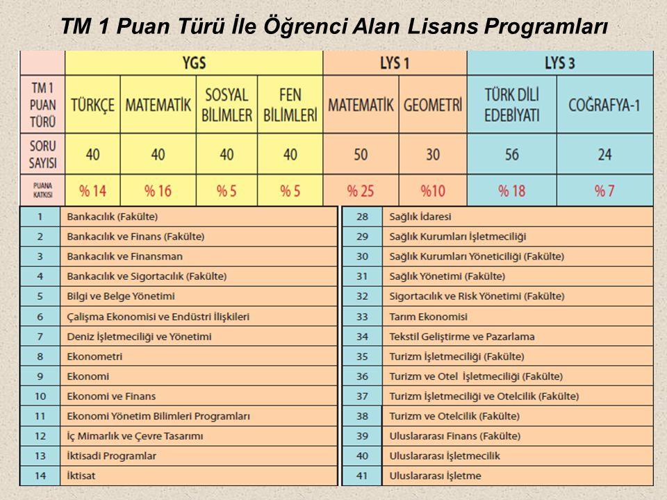 TM 1 Puan Türü İle Öğrenci Alan Lisans Programları