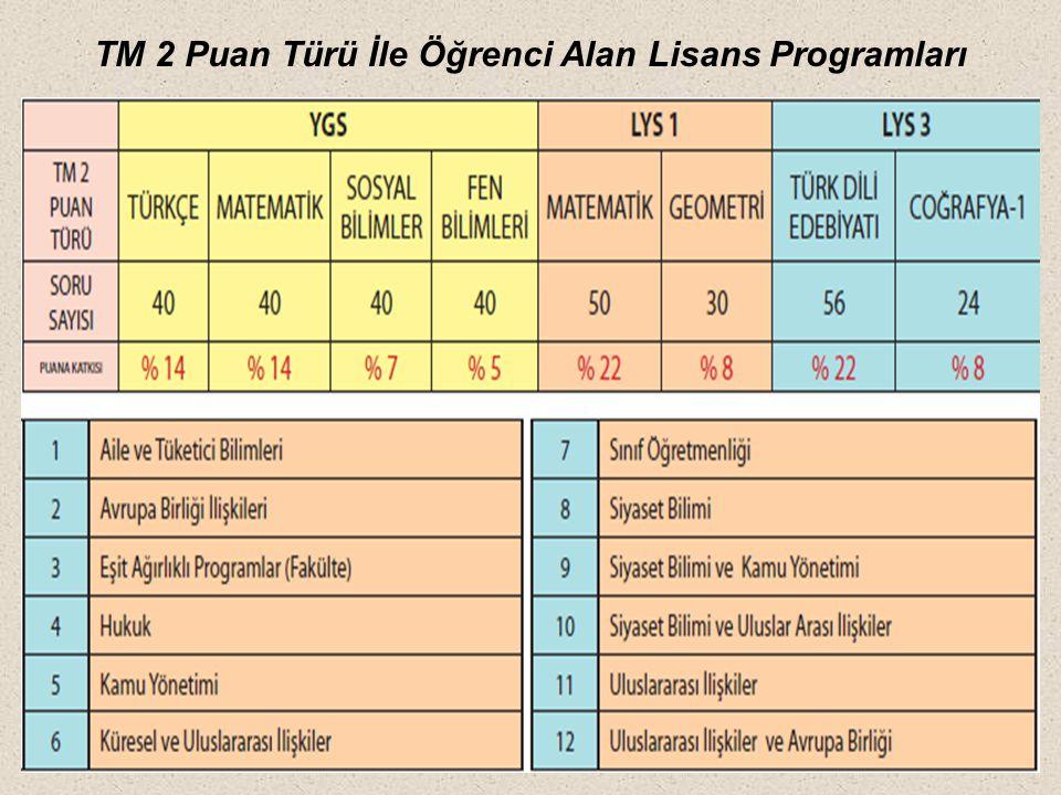 TM 2 Puan Türü İle Öğrenci Alan Lisans Programları