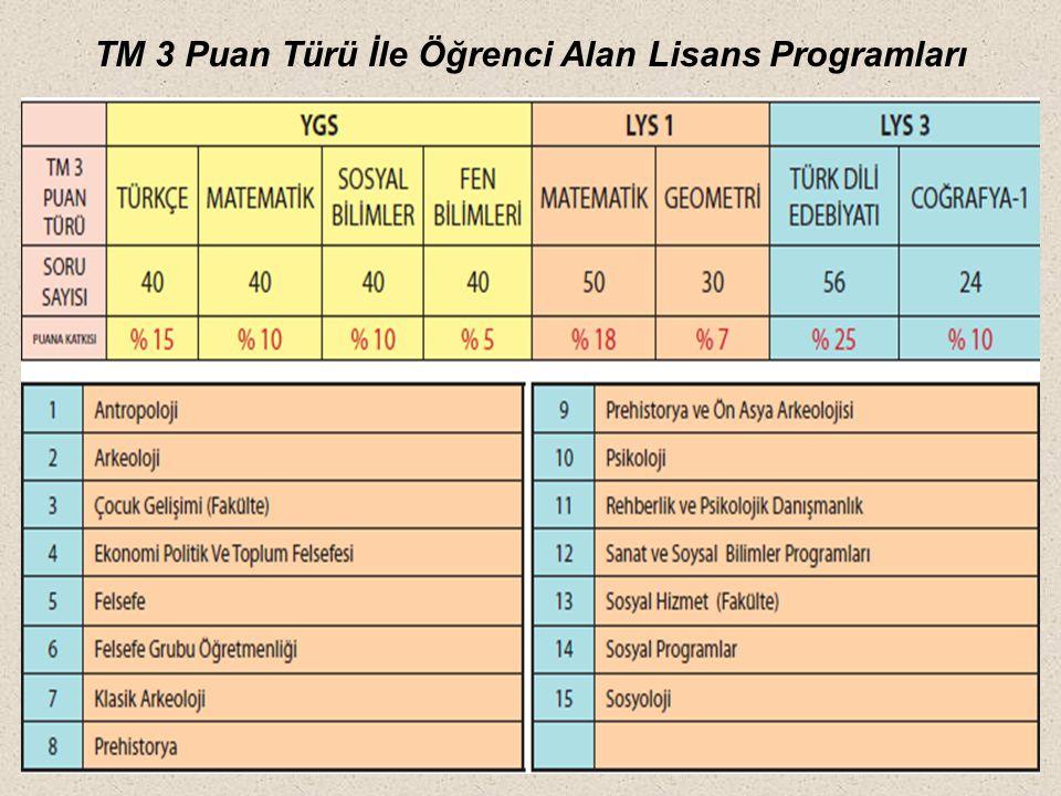 TM 3 Puan Türü İle Öğrenci Alan Lisans Programları