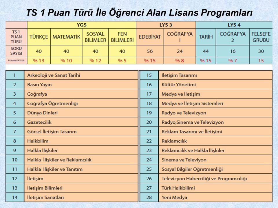 TS 1 Puan Türü İle Öğrenci Alan Lisans Programları