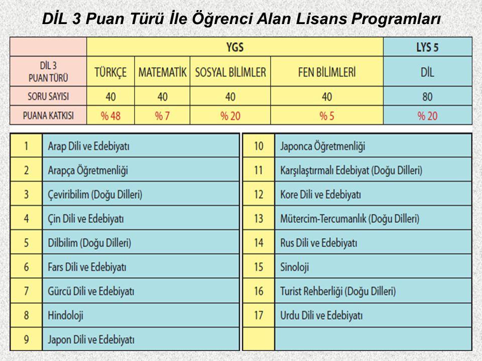 DİL 3 Puan Türü İle Öğrenci Alan Lisans Programları