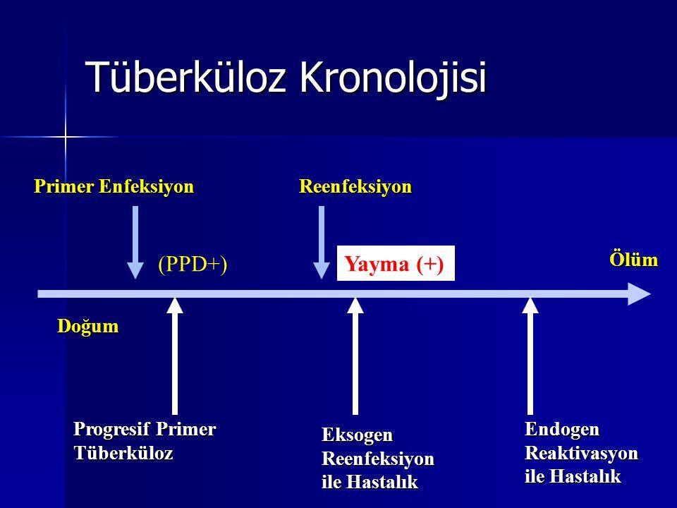 Tüberküloz Kronolojisi