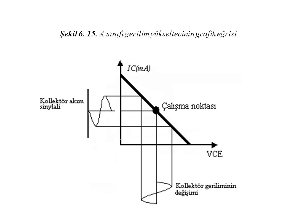 Şekil 6. 15. A sınıfı gerilim yükseltecinin grafik eğrisi
