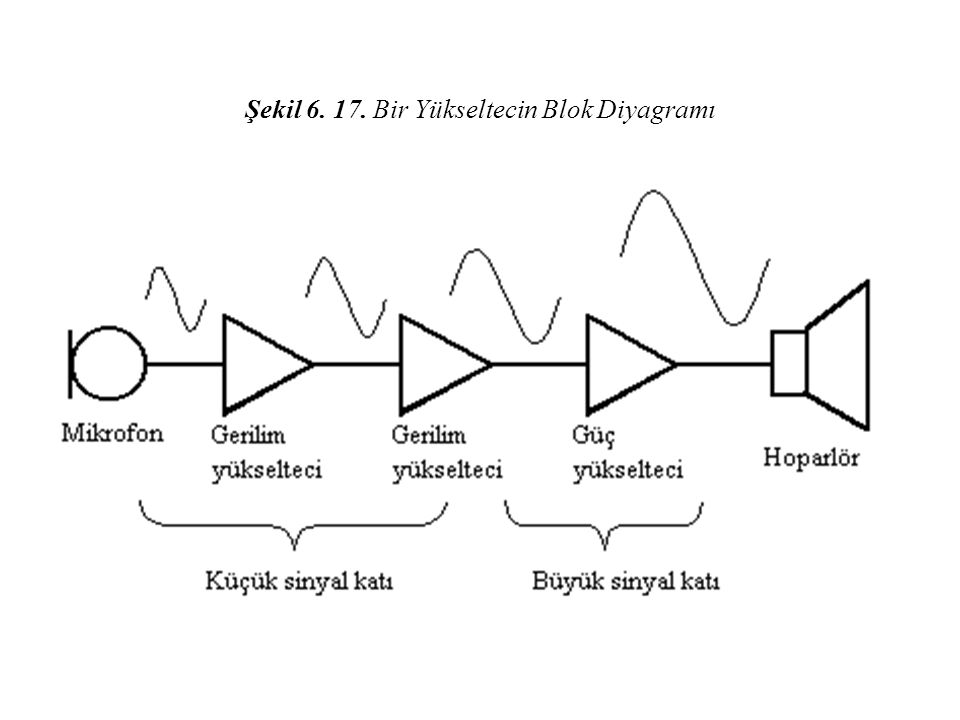 Şekil 6. 17. Bir Yükseltecin Blok Diyagramı
