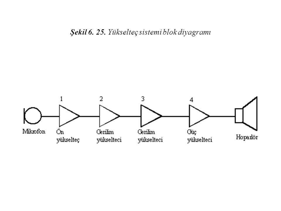 Şekil 6. 25. Yükselteç sistemi blok diyagramı