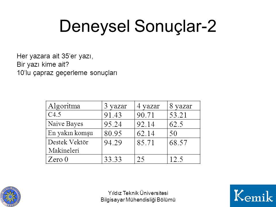 Deneysel Sonuçlar-2 Algoritma 3 yazar 4 yazar 8 yazar 91.43 90.71