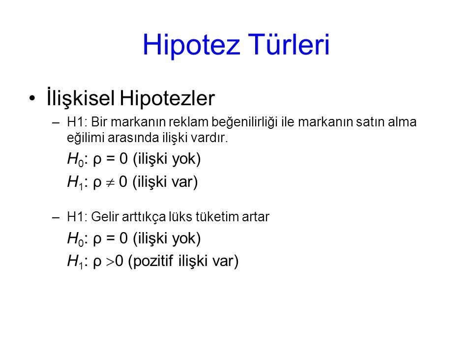 Hipotez Türleri İlişkisel Hipotezler H0: ρ = 0 (ilişki yok)
