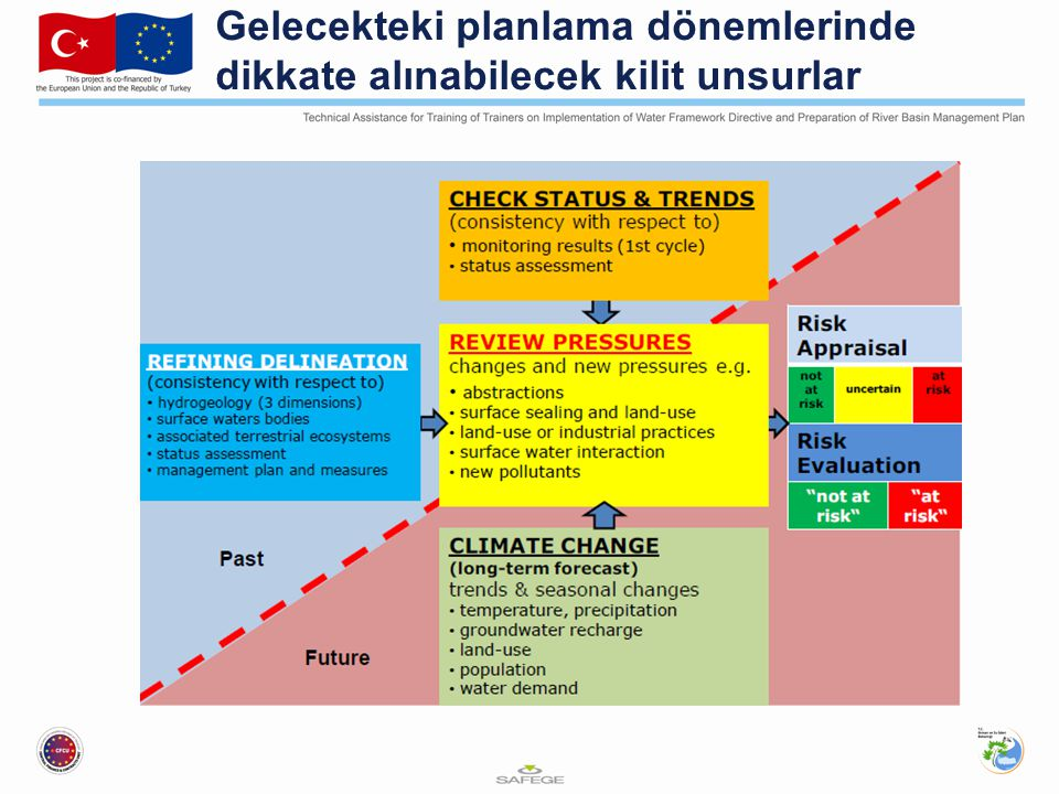 Gelecekteki planlama dönemlerinde dikkate alınabilecek kilit unsurlar