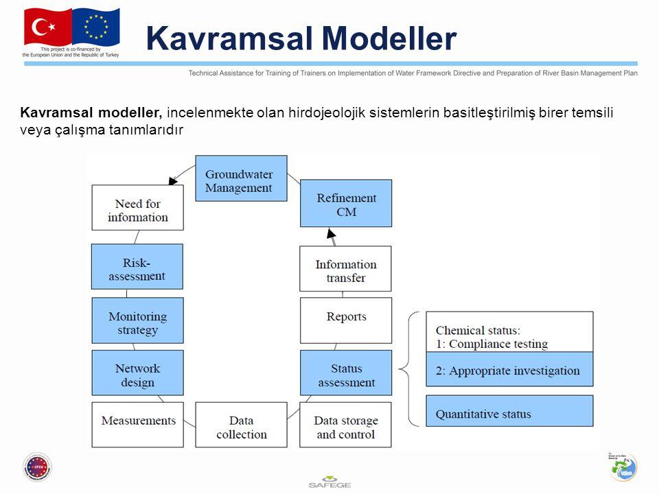 Kavramsal Modeller Kavramsal modeller, incelenmekte olan hirdojeolojik sistemlerin basitleştirilmiş birer temsili veya çalışma tanımlarıdır.