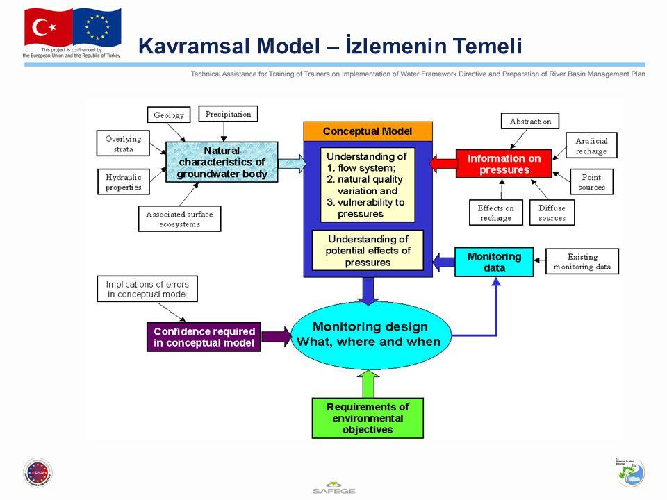 Kavramsal Model – İzlemenin Temeli