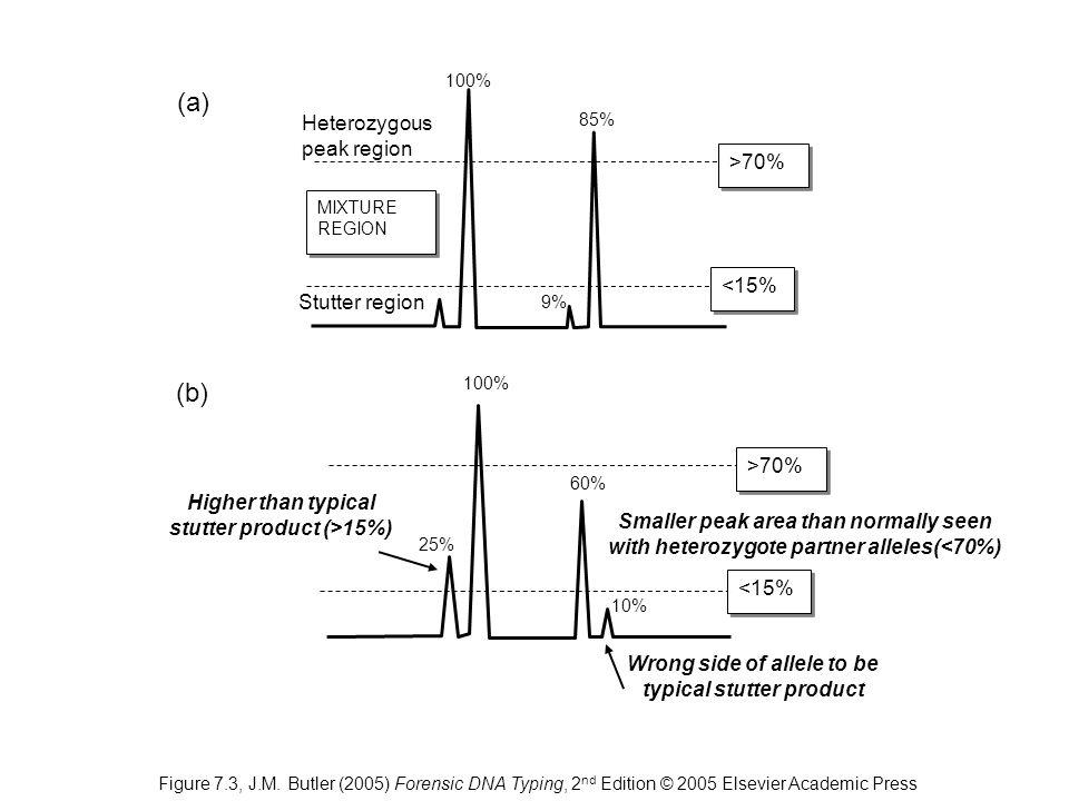 (a) (b) Heterozygous peak region >70% <15% Stutter region