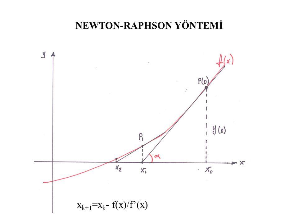 NEWTON-RAPHSON YÖNTEMİ
